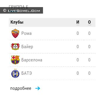 Таблица E ЛИГИ ЧЕМПИОНОВ 2015